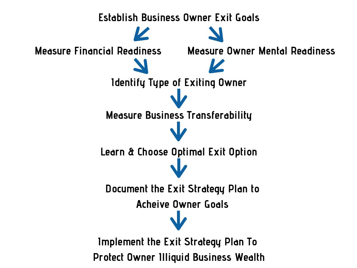 exitstrategyprocessgrphic